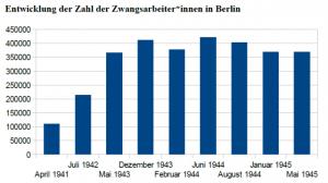 Quelle der Zahlen: Bräutigam, Helmut: Zwangsarbeit in Berlin 1938-1945. In: Arbeitskreis Berliner Regionalmuseen (Hg.): Zwangsarbeit in Berlin 1938-1945. Berlin 2003. S. 30.